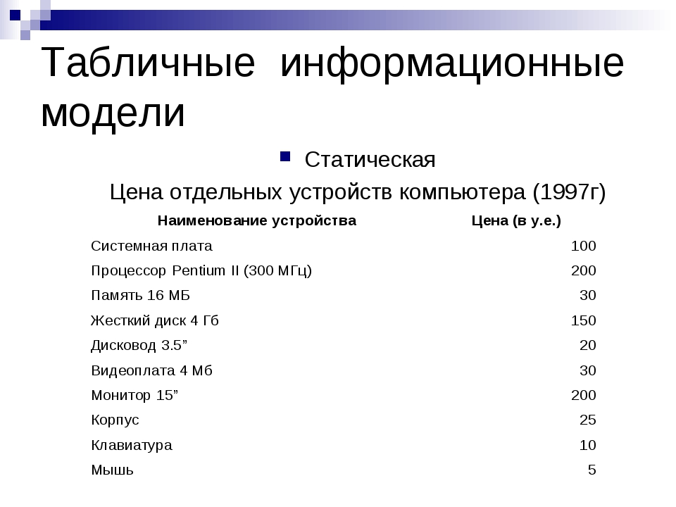 Табличные информационные модели Статическая Цена отдельных устройств компьюте...