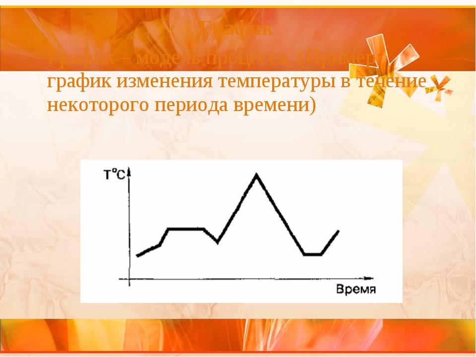 График График – модель процесса. (Пример: график изменения температуры в теч...