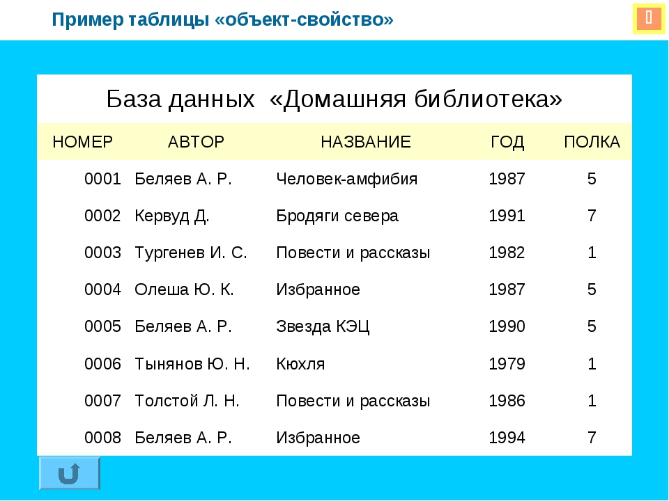  Пример таблицы «объект-свойство» База данных «Домашняя библиотека» НОМЕРА...