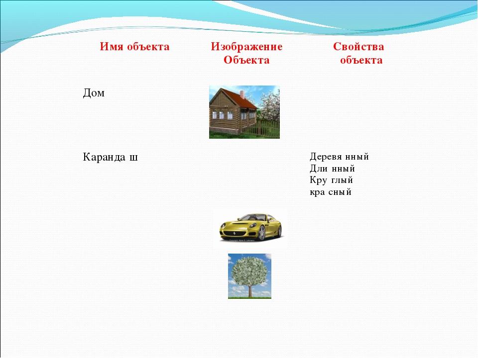 Имя объектаИзображение Объекта Свойства объекта Дом   Каранда́ш  Деревя...