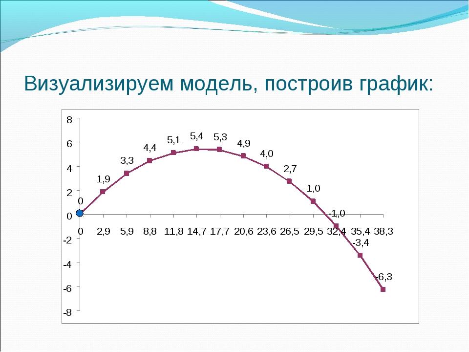 Визуализируем модель, построив график: