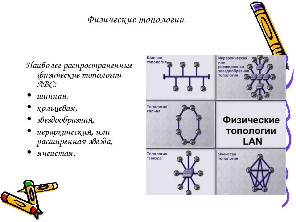 Физические топологии Наиболее распространенные физические топологии ЛВС: шинн...