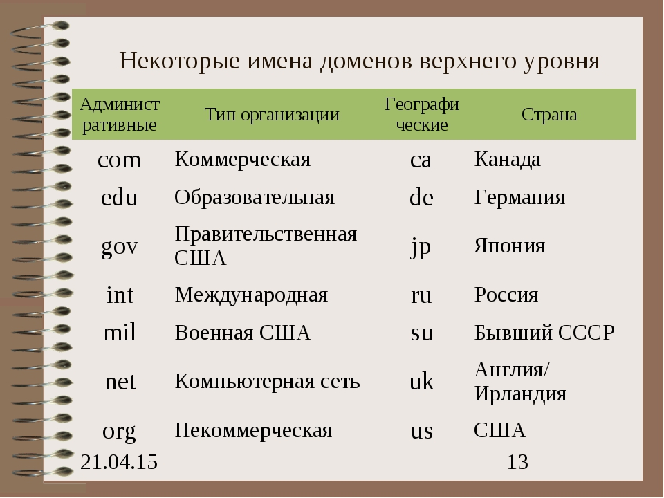 Некоторые имена доменов верхнего уровня