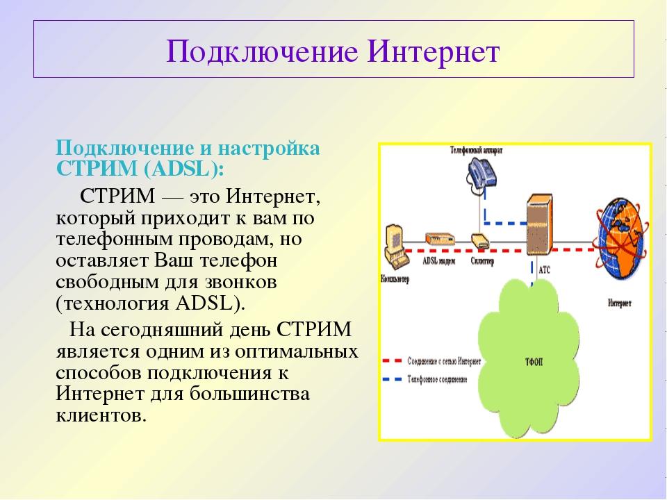 Подключение Интернет Подключение и настройка СТРИМ (ADSL): СТРИМ— это Интер...