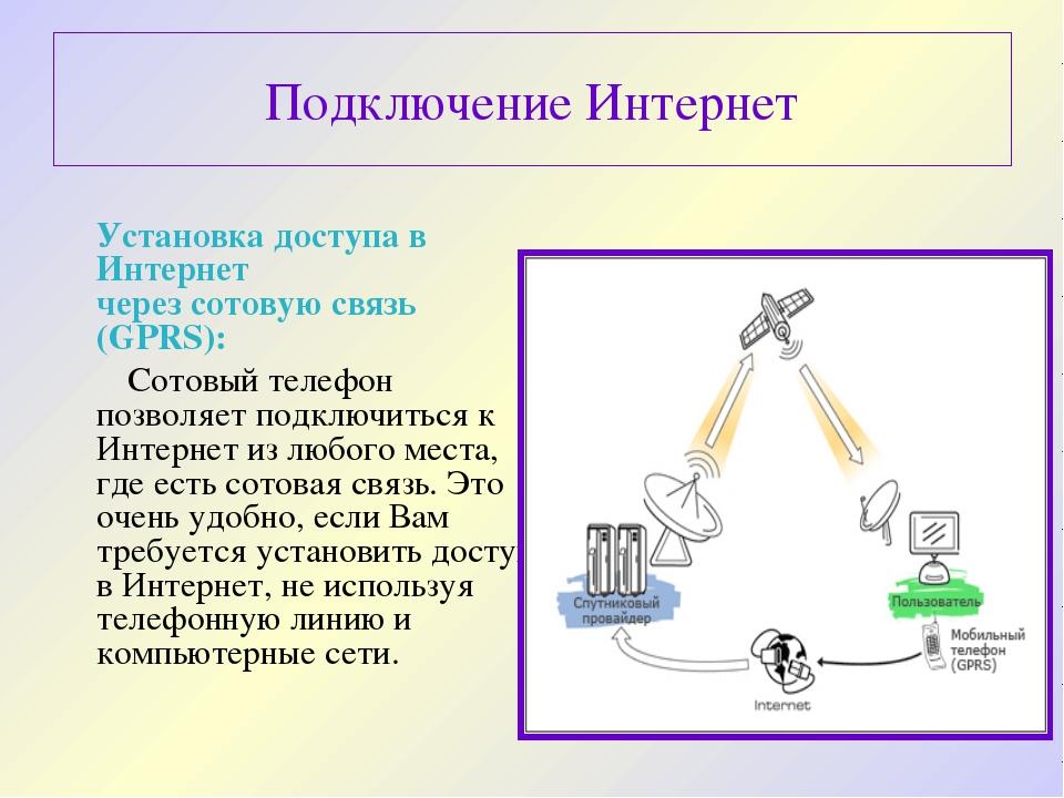 Подключение Интернет Установка доступа в Интернет через сотовую связь (GPRS)...