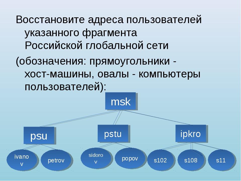 Восстановите адреса пользователей указанного фрагмента Российской глобальной...