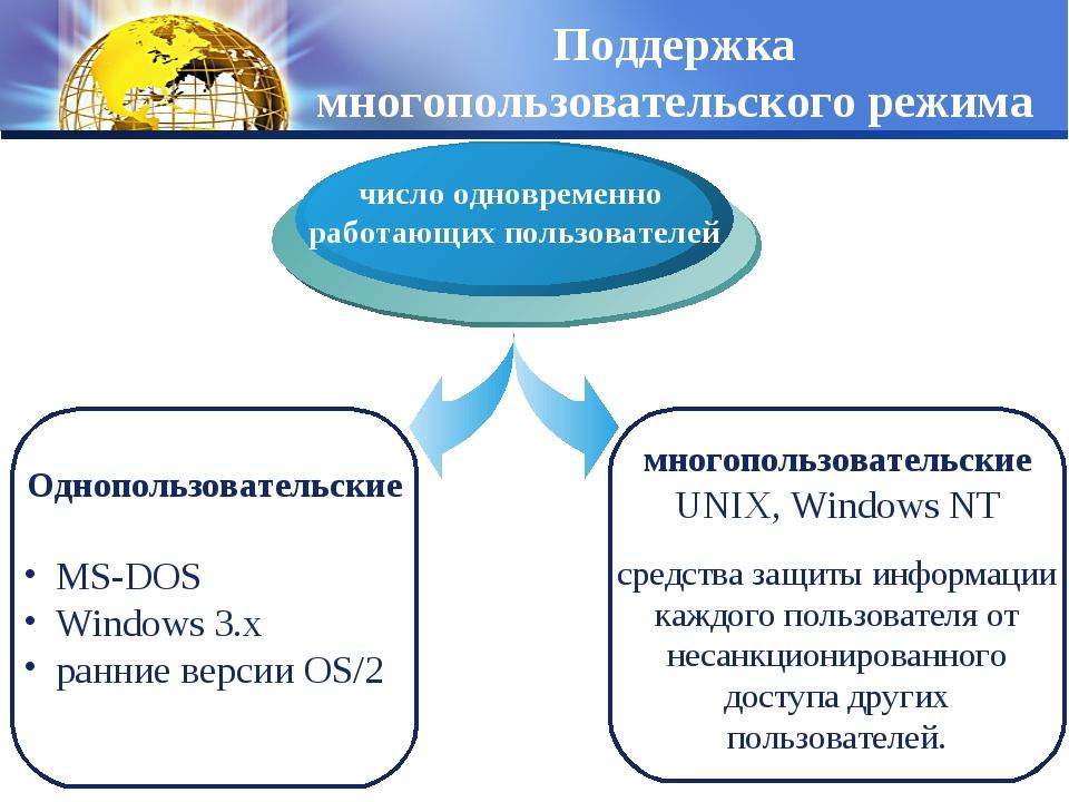 Поддержка многопользовательского режима Однопользовательские MS-DOS Windows 3...