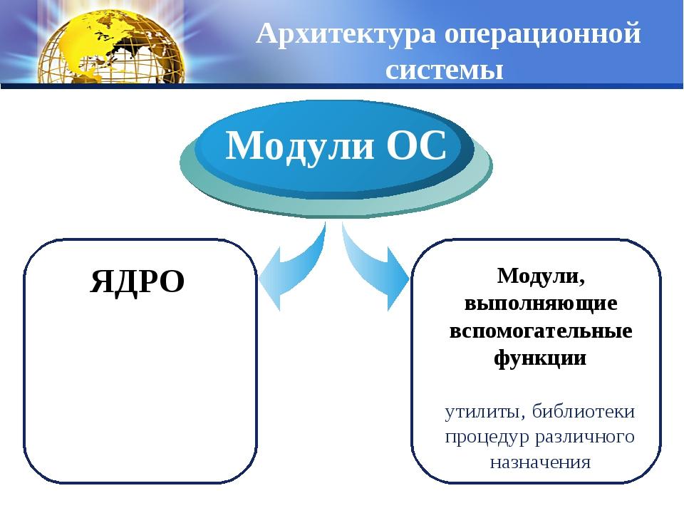 Архитектура операционной системы ЯДРО Модули ОС Модули, выполняющие вспомогат...