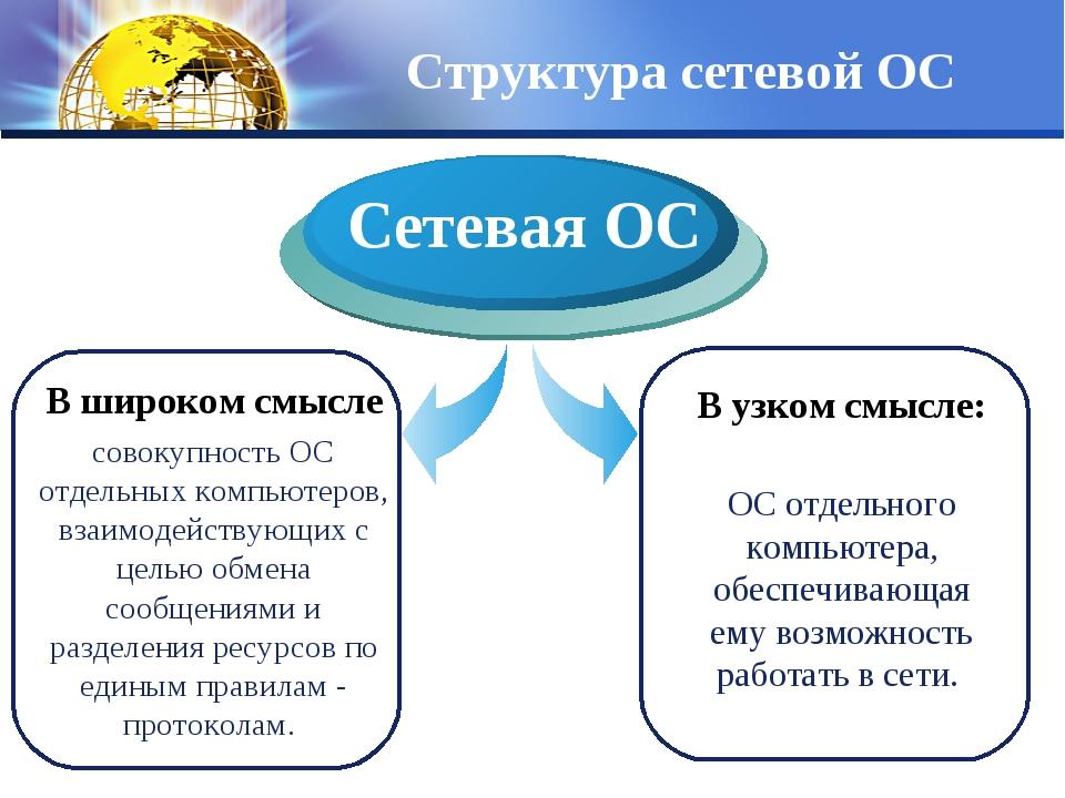 Структура сетевой ОС В широком смысле совокупность ОС отдельных компьютеров,...