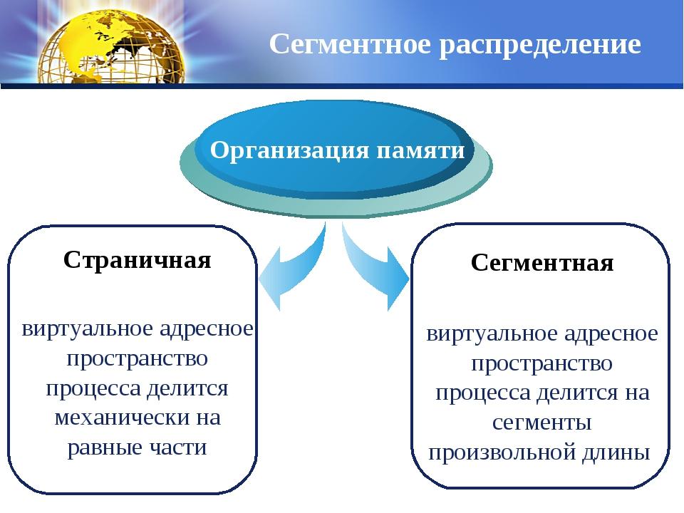 Сегментное распределение Страничная виртуальное адресное пространство процесс...