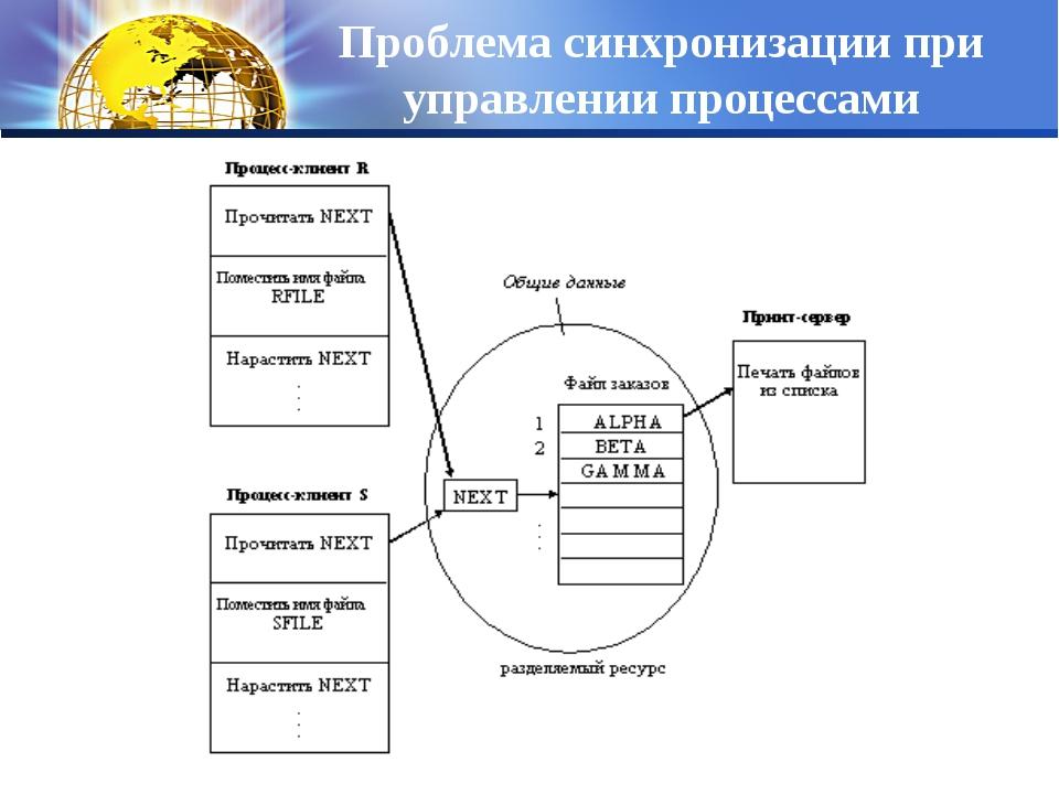 Проблема синхронизации при управлении процессами