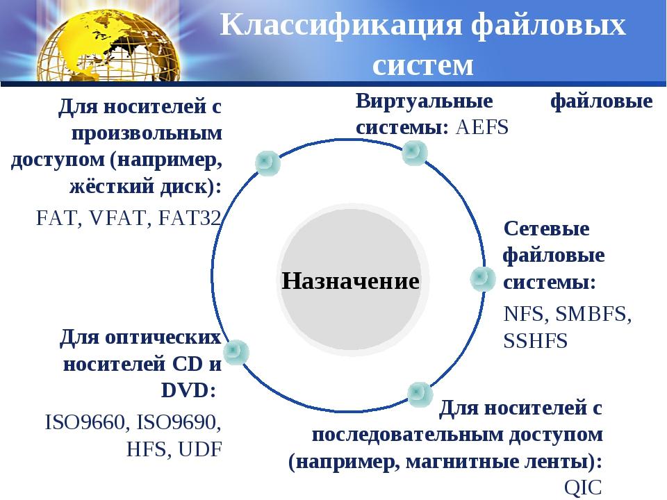Классификация файловых систем Сетевые файловые системы: NFS, SMBFS, SSHFS Вир...