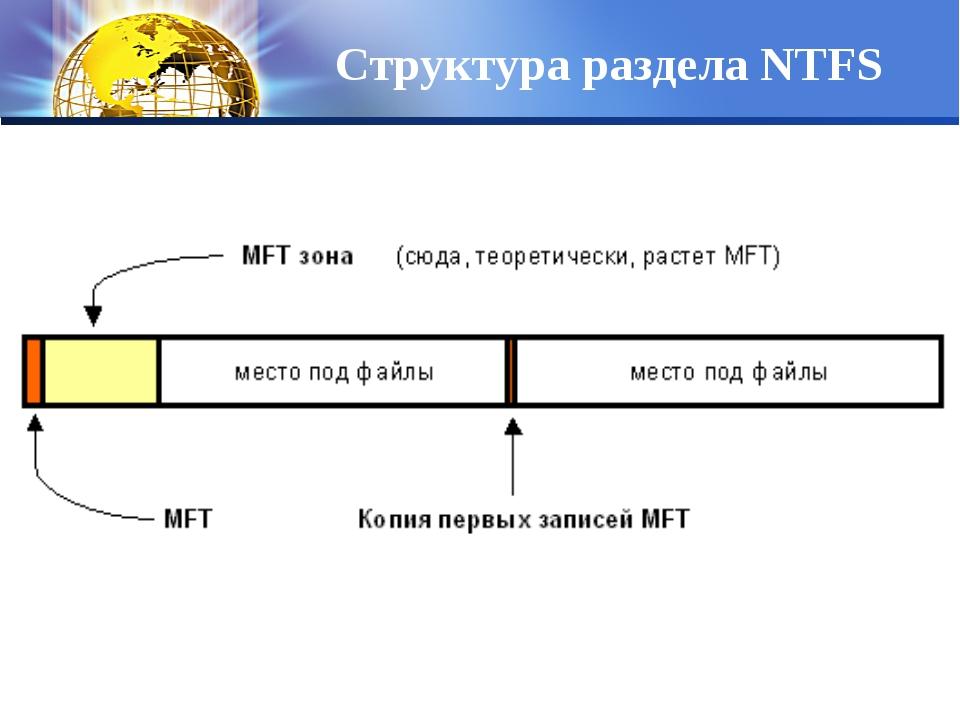 Структура раздела NTFS