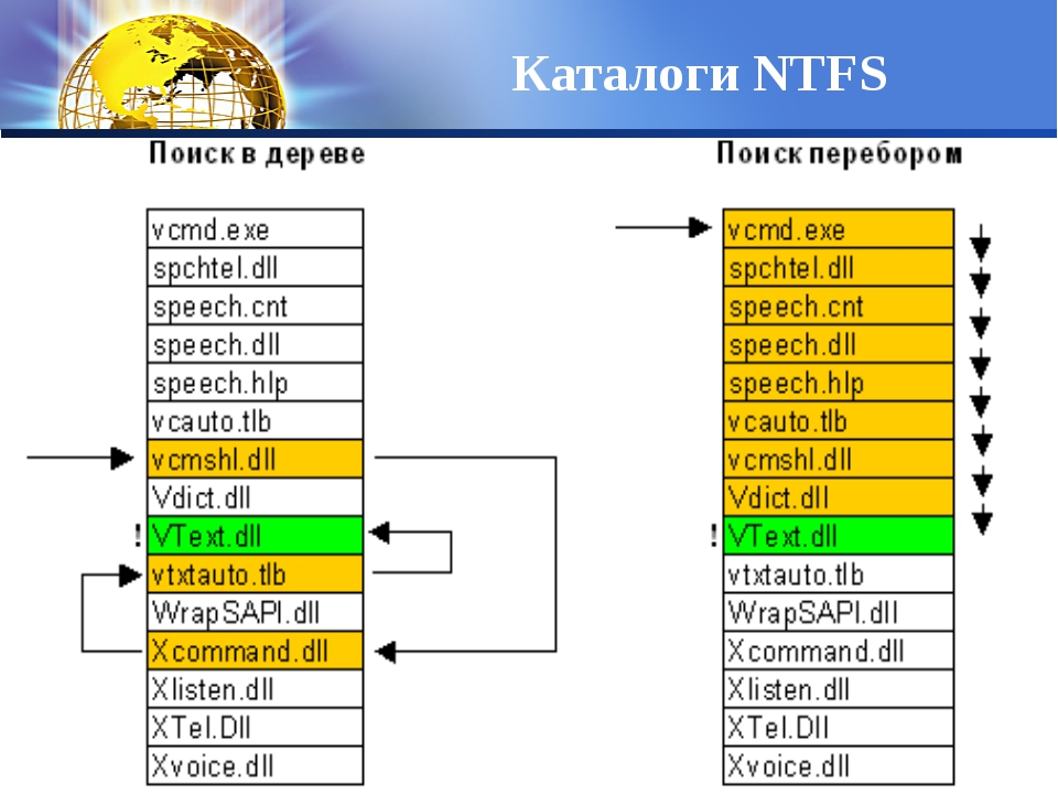 Каталоги NTFS