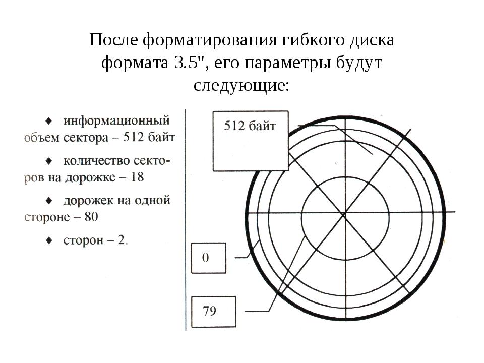 """После форматирования гибкого диска формата 3.5"""", его параметры будут следующие:"""