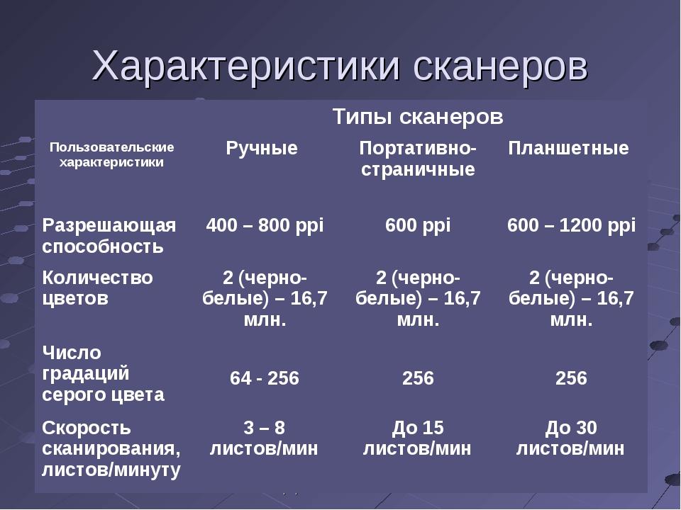 Усольцева Э.М-А. преподаватель информатики ГОУНПО КПУ Характеристики сканеров...