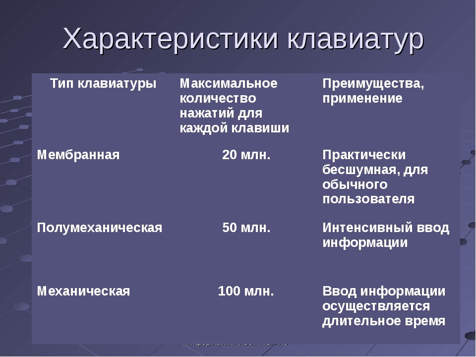 Усольцева Э.М-А. преподаватель информатики ГОУНПО КПУ Характеристики клавиату...