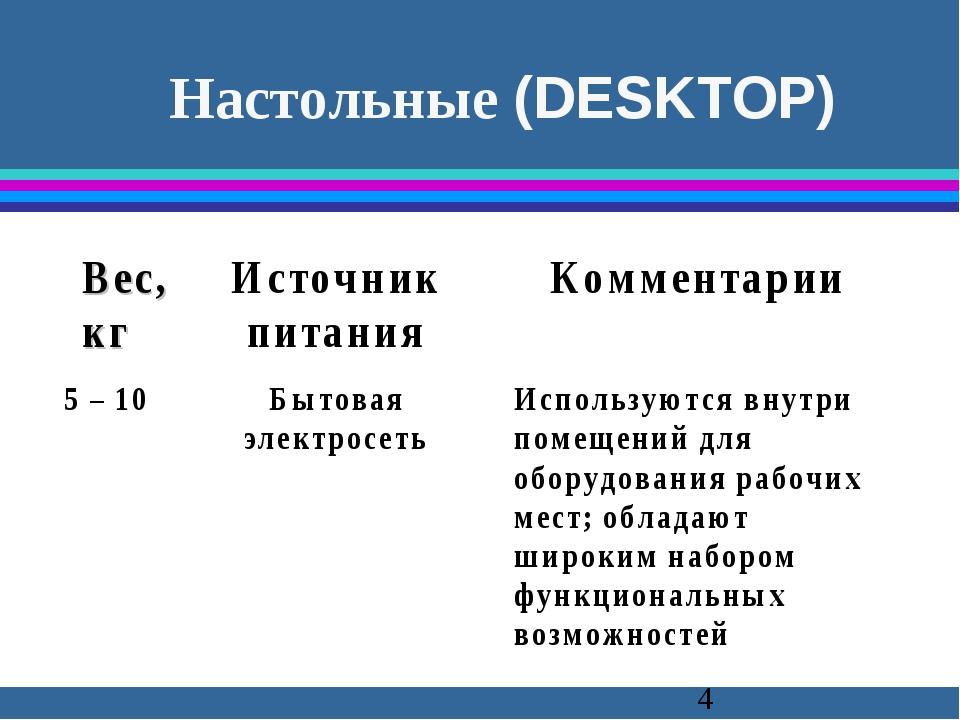 Настольные (DESKTOP)
