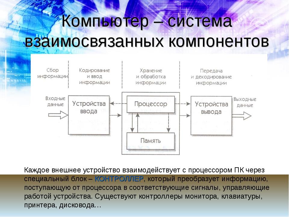 Компьютер – система взаимосвязанных компонентов Каждое внешнее устройство вза...