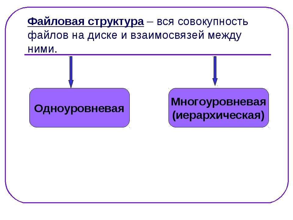 Файловая структура – вся совокупность файлов на диске и взаимосвязей между ни...