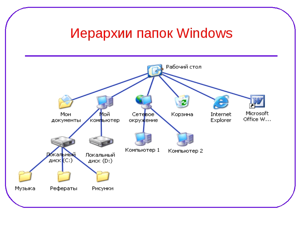 Иерархии папок Windows