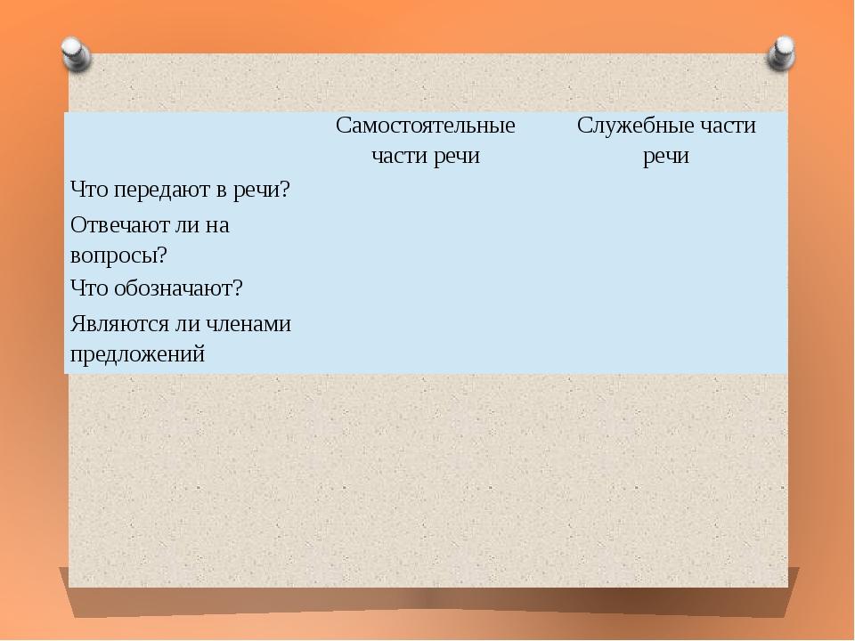 Самостоятельные части речи Служебные части речи Что передают в речи? Отвеча...