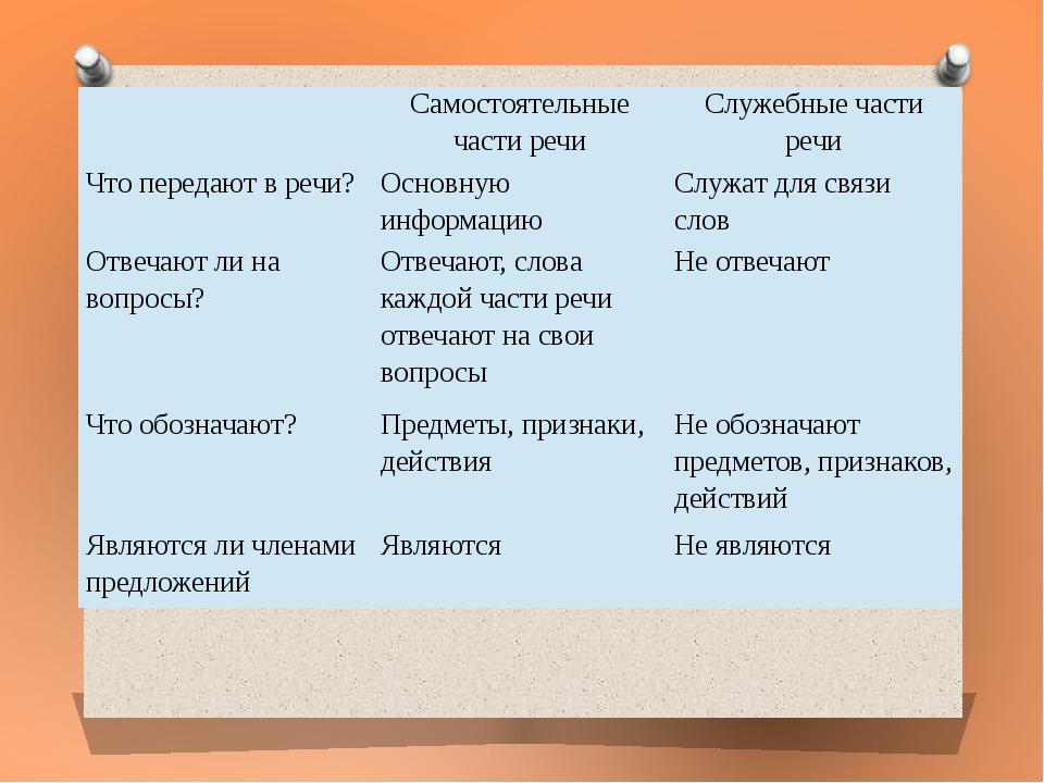 Самостоятельные части речи Служебные части речи Что передают в речи? Основн...