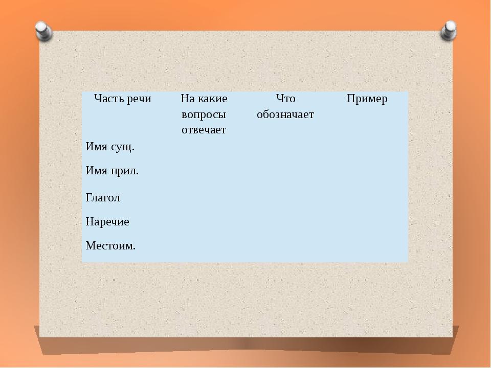 Часть речи На какие вопросы отвечает Что обозначает Пример  Имя сущ.    И...