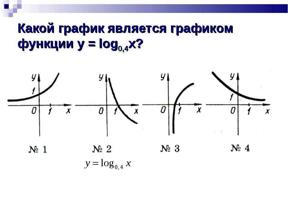 Какой график является графиком функции y = log0,4x?