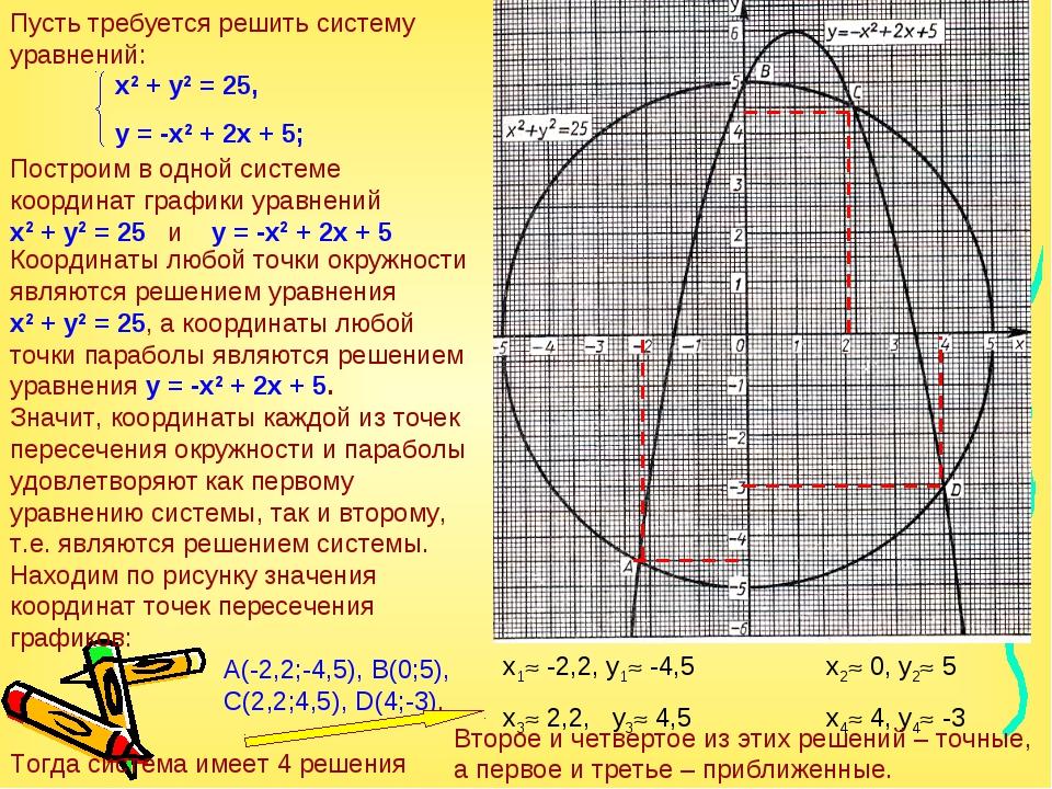 Построим в одной системе координат графики уравнений х2 + у2 = 25 и у = -х2 +...