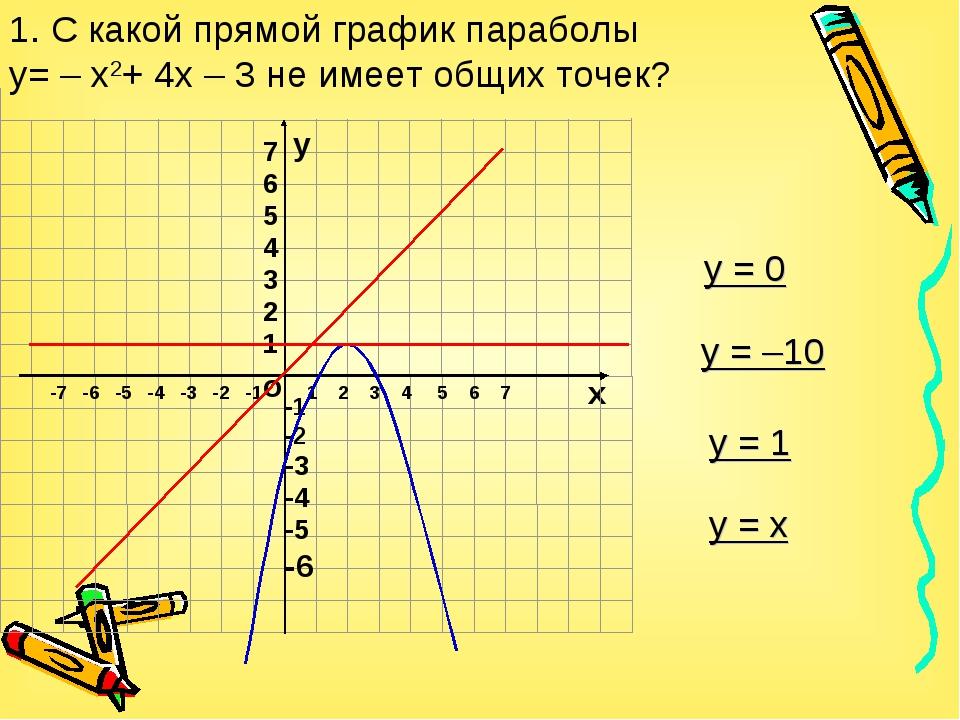 1. С какой прямой график параболы y= – x2+ 4x – 3 не имеет общих точек? о х 1...