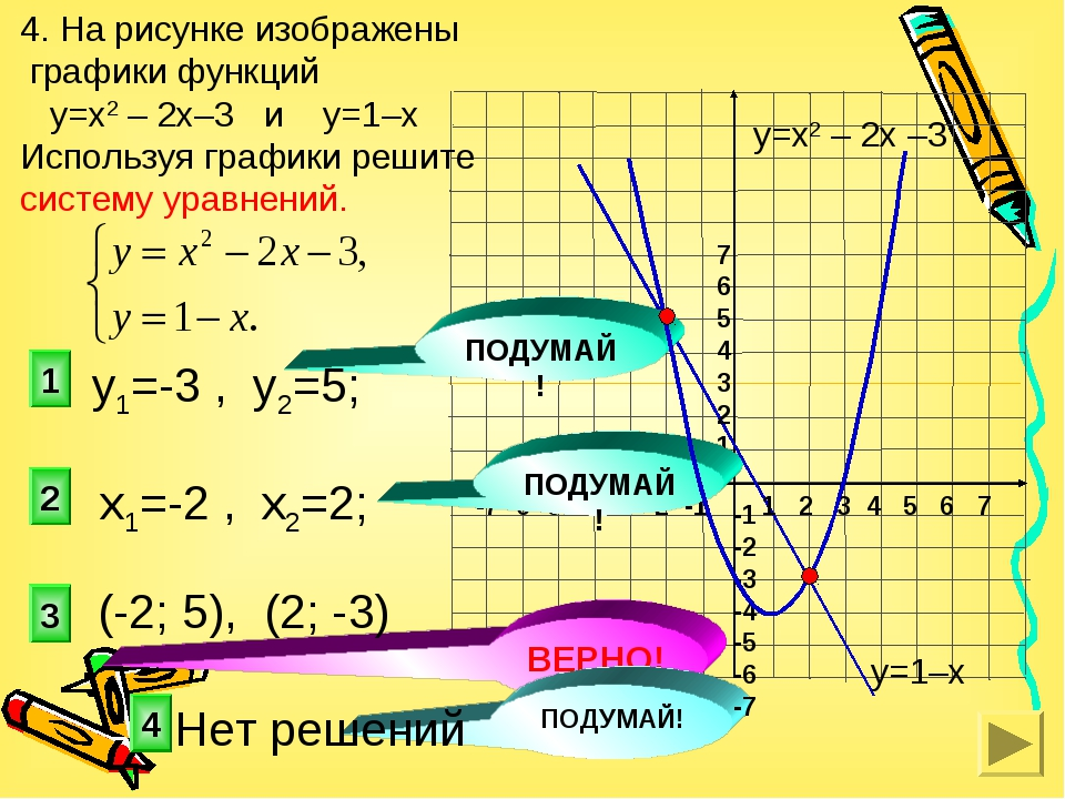 3 1 2 4. На рисунке изображены графики функций у=х2 – 2х–3 и у=1–х Используя...