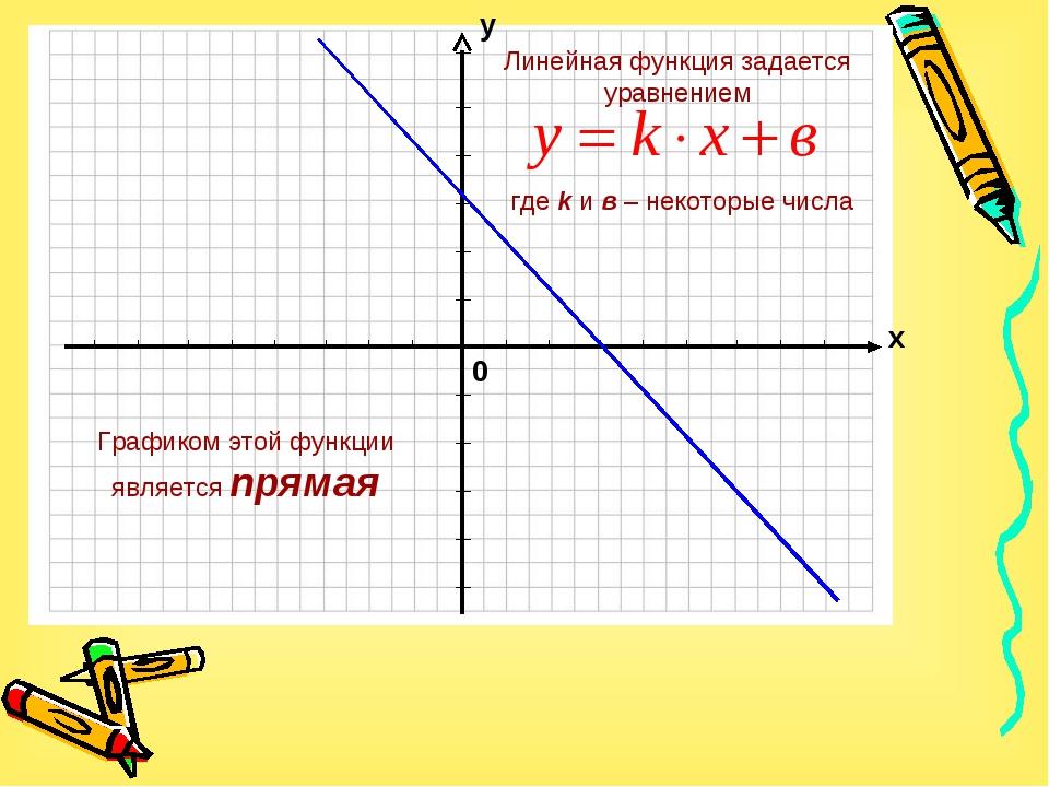 Графиком этой функции является прямая