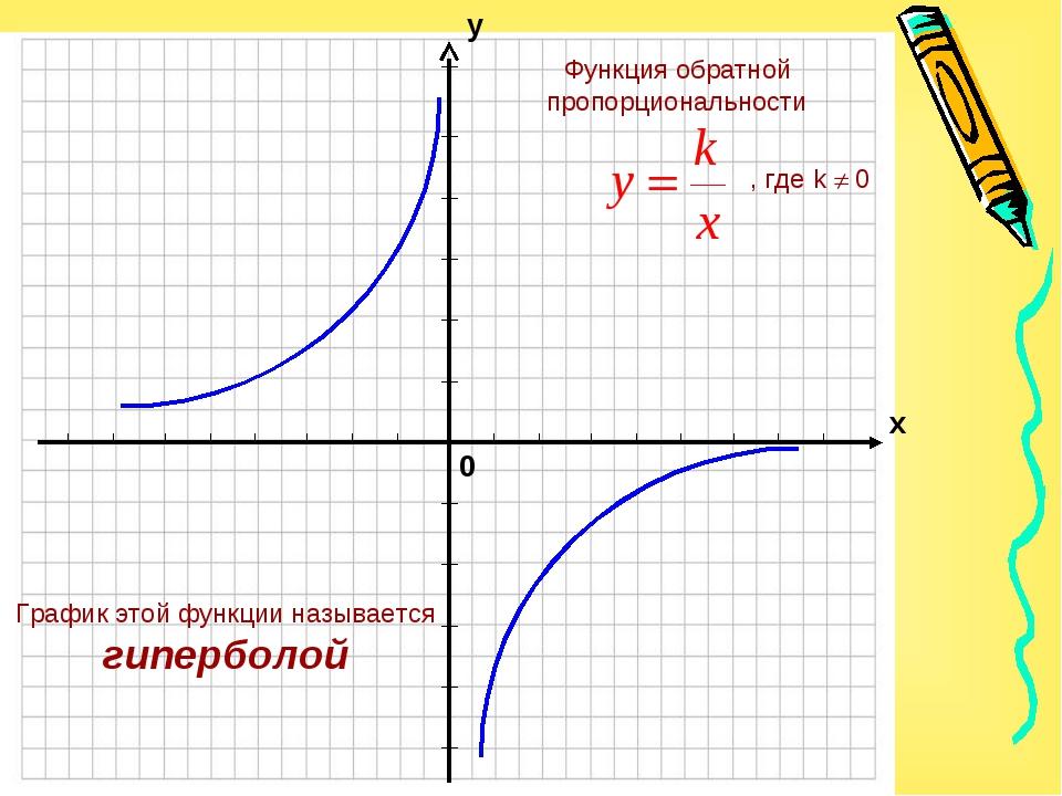 График этой функции называется гиперболой