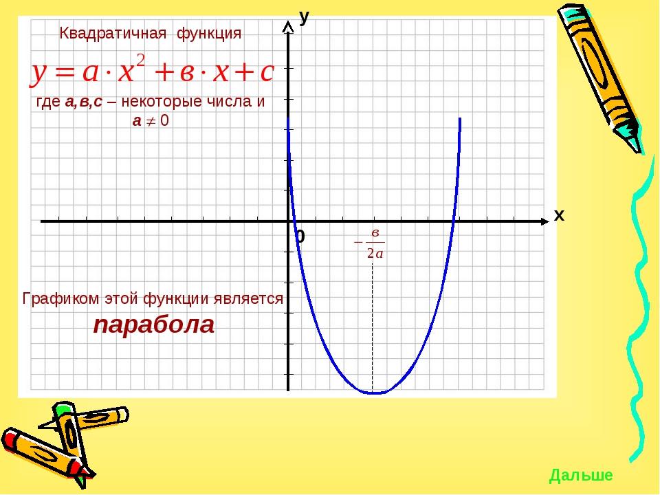 Графиком этой функции является парабола Дальше
