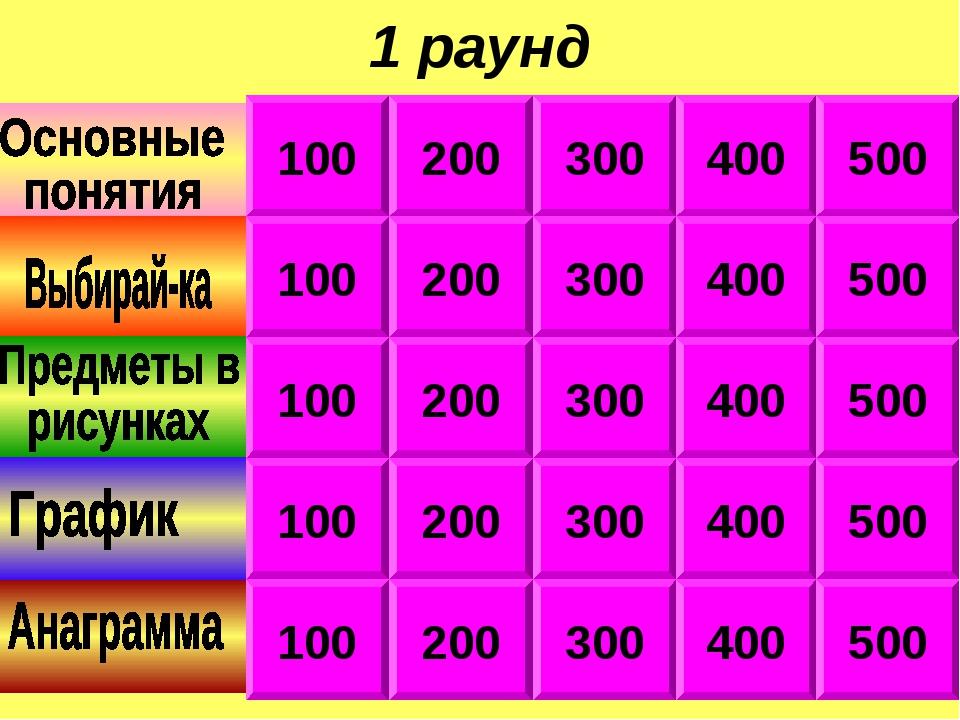 1 раунд 100 100 100 100 100 400 300 200 400 300 200 500 500 400 300 200 500 2...