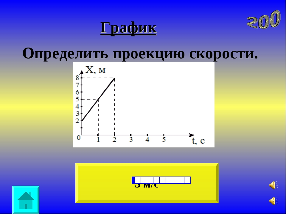 График 3 м/с Oпределить проекцию скорости. ...