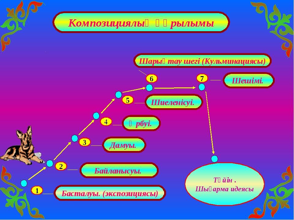 Композициялық құрылымы 1 2 3 4 5 6 Шарықтау шегі (Кульминациясы) Басталуы. (э...