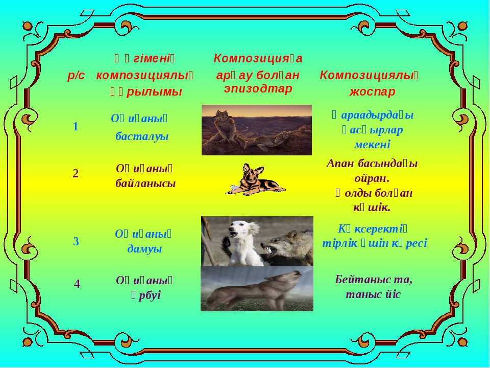 Оқиғаның басталуы 1 Қараадырдағы қасқырлар мекені 2 Оқиғаның байланысы Апан б...