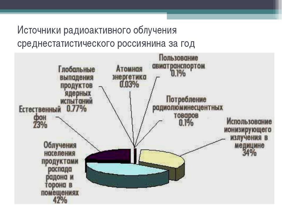 Источники радиоактивного облучения среднестатистического россиянина за год