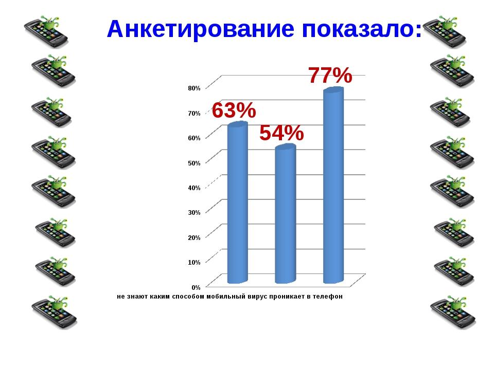 Анкетирование показало: