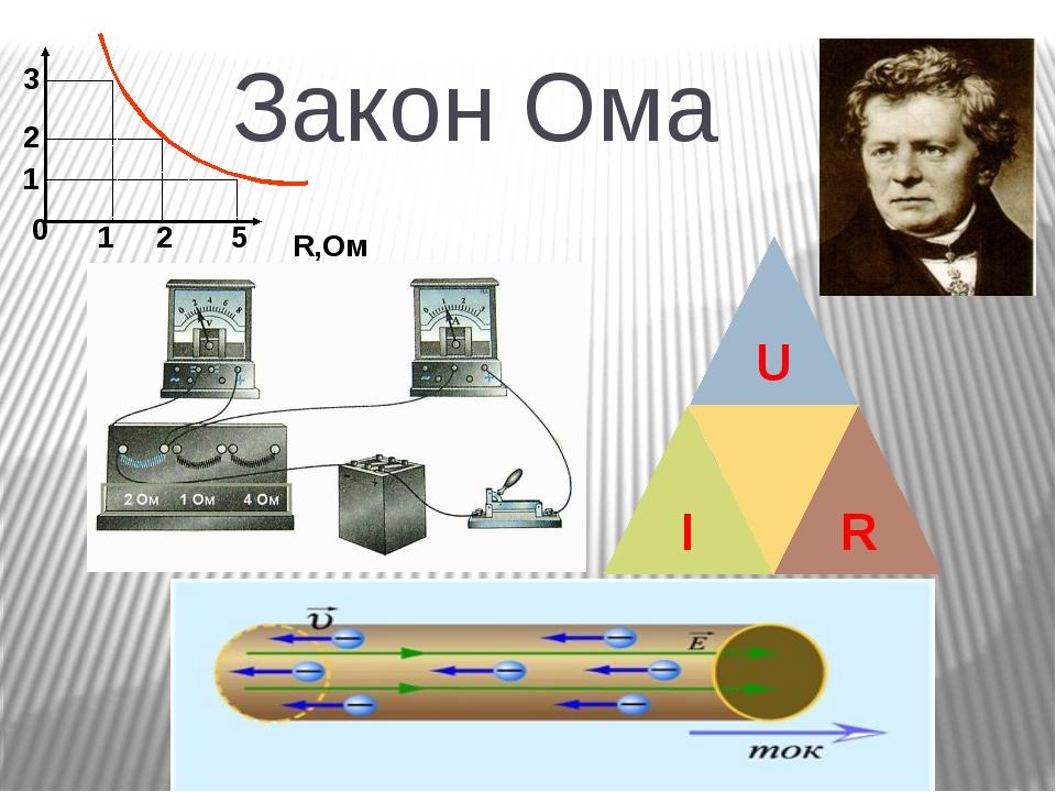 Закон Ома R,Ом 0 3 2 1 1 2 5