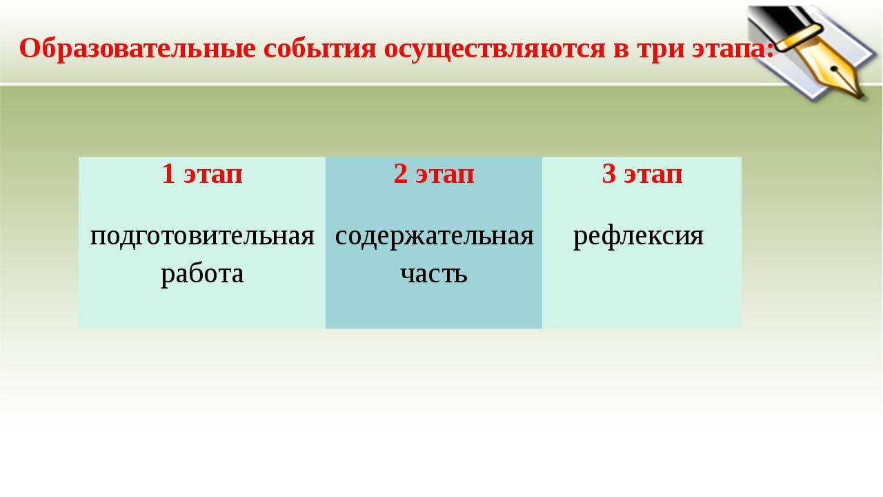 Образовательные события осуществляются в три этапа: 1 этап 2 этап 3 этап подг...