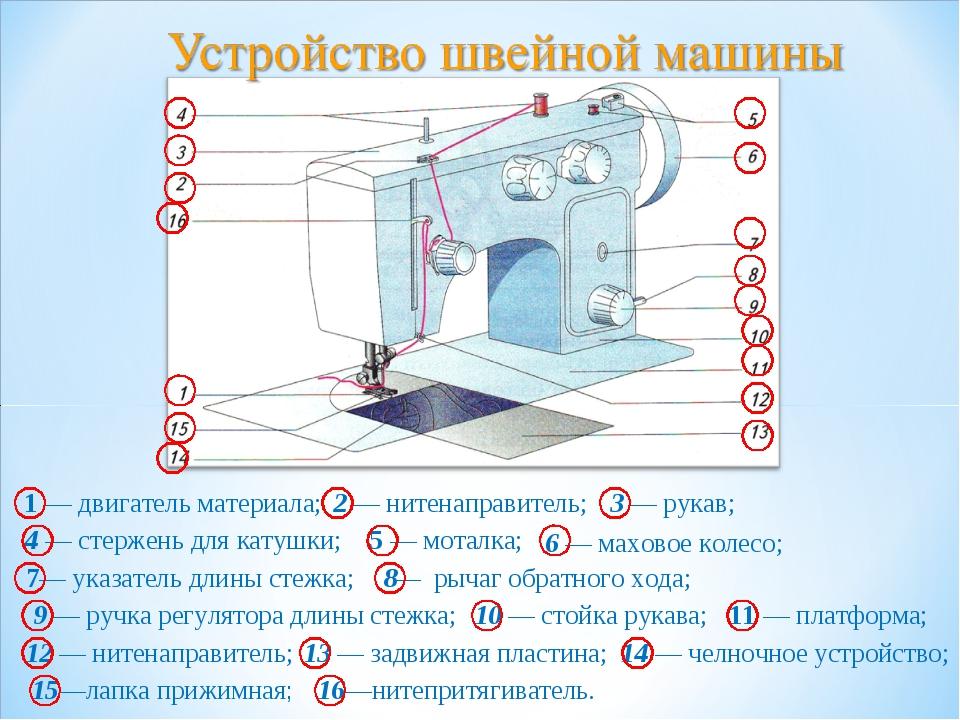 1 — двигатель материала; 2 — нитенаправитель; 3 — рукав; 4 — стержень для кат...