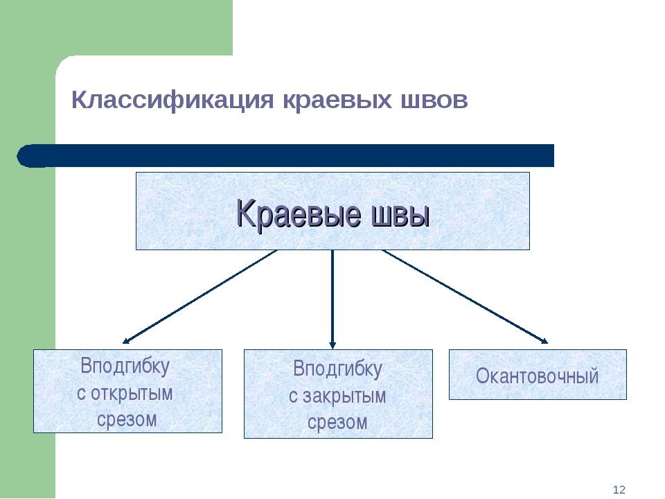 * Классификация краевых швов Краевые швы Вподгибку с открытым срезом Вподгибк...