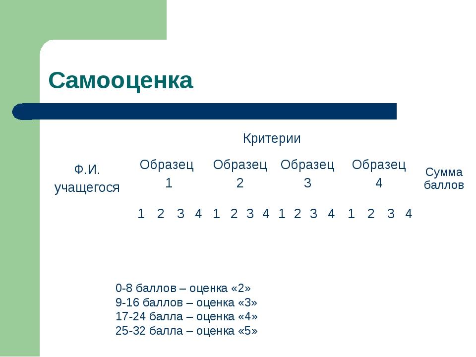 Самооценка 0-8 баллов – оценка «2» 9-16 баллов – оценка «3» 17-24 балла – оце...