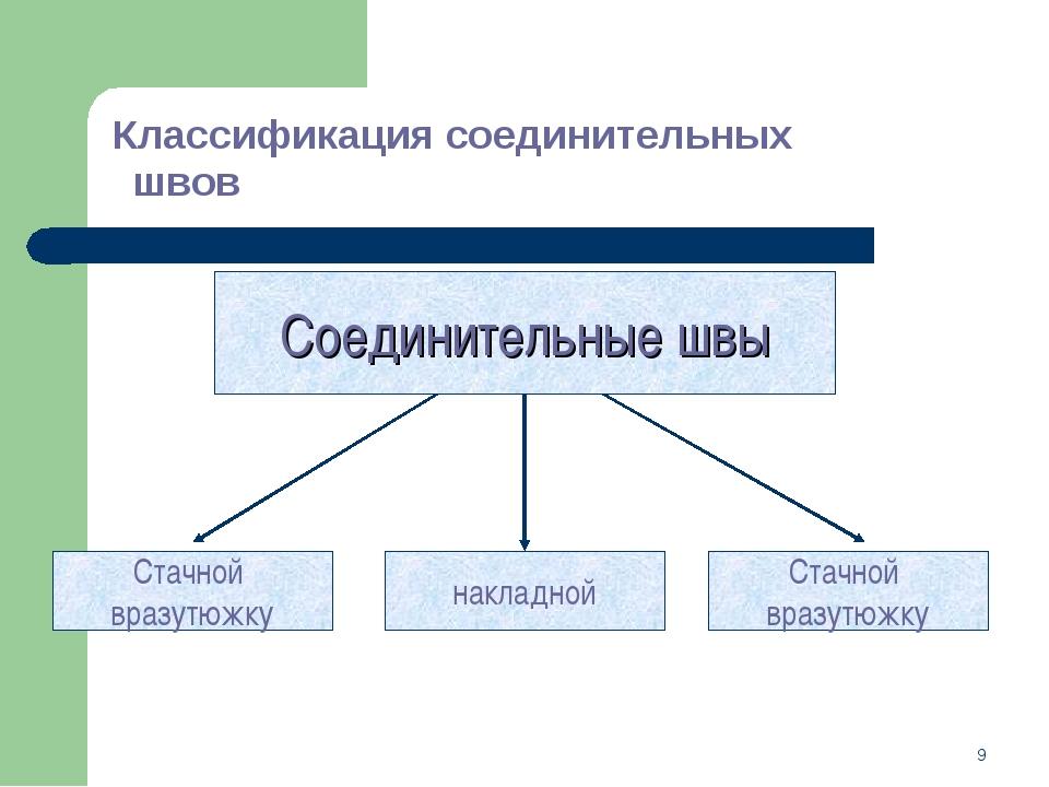 * Классификация соединительных швов Соединительные швы Стачной вразутюжку нак...
