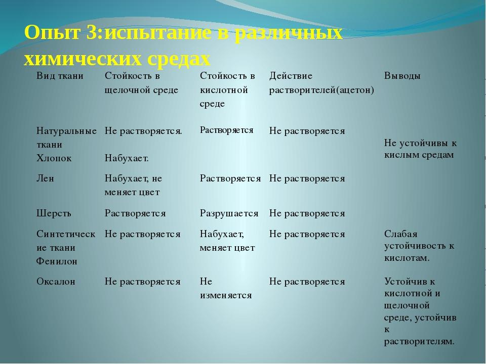 Опыт 3:испытание в различных химических средах Вид ткани Стойкость в щелочной...