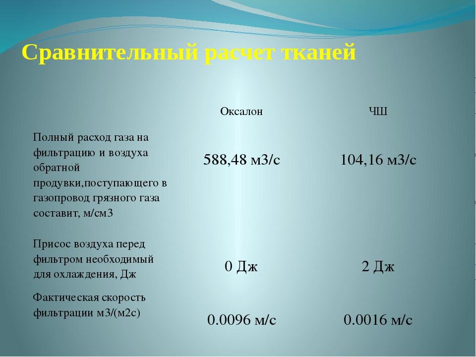 Сравнительный расчет тканей Оксалон ЧШ Полный расход газа на фильтрацию и воз...