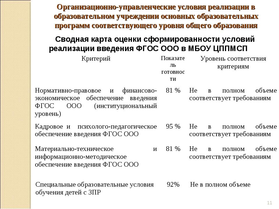 * Сводная карта оценки сформированности условий реализации введения ФГОС ООО...